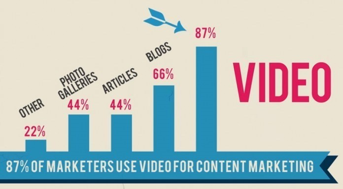 87%-of-marketers-use-video-for-content-marketing-bluefx