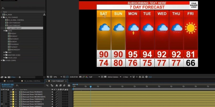 How to rearrange the days for the forecast